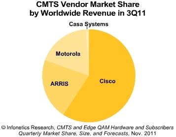 Infonetics CMTS vendors 2011