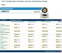 J.D. Power cable satellite customer service rankings