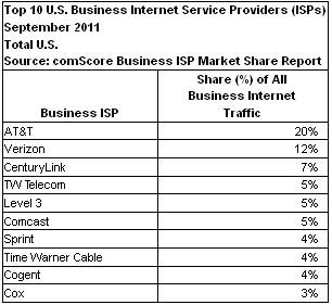 ComScore top business ISPs 2011