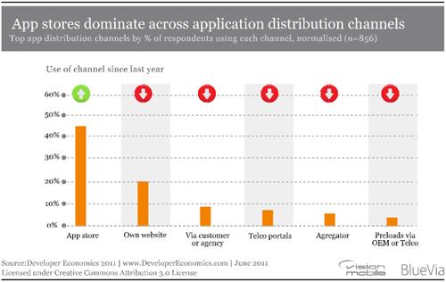 app stores dominate