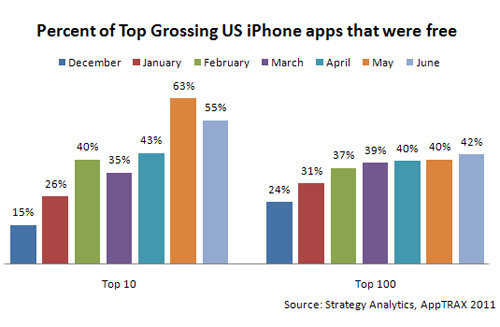 percent of top grossing free apps
