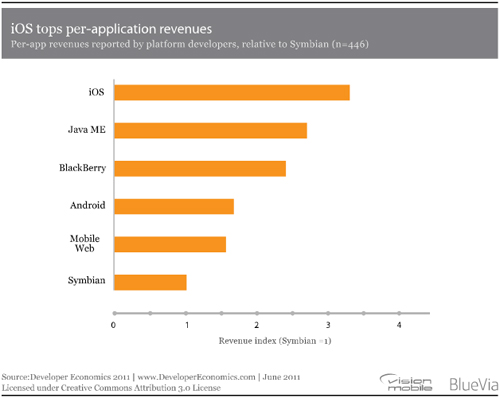 iOS tops per-application revenues