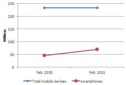 comscore smartphone ownership