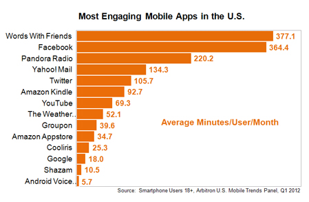 engaging apps