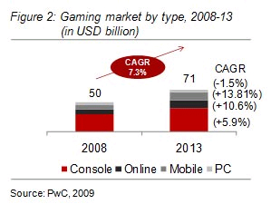 gaming by type