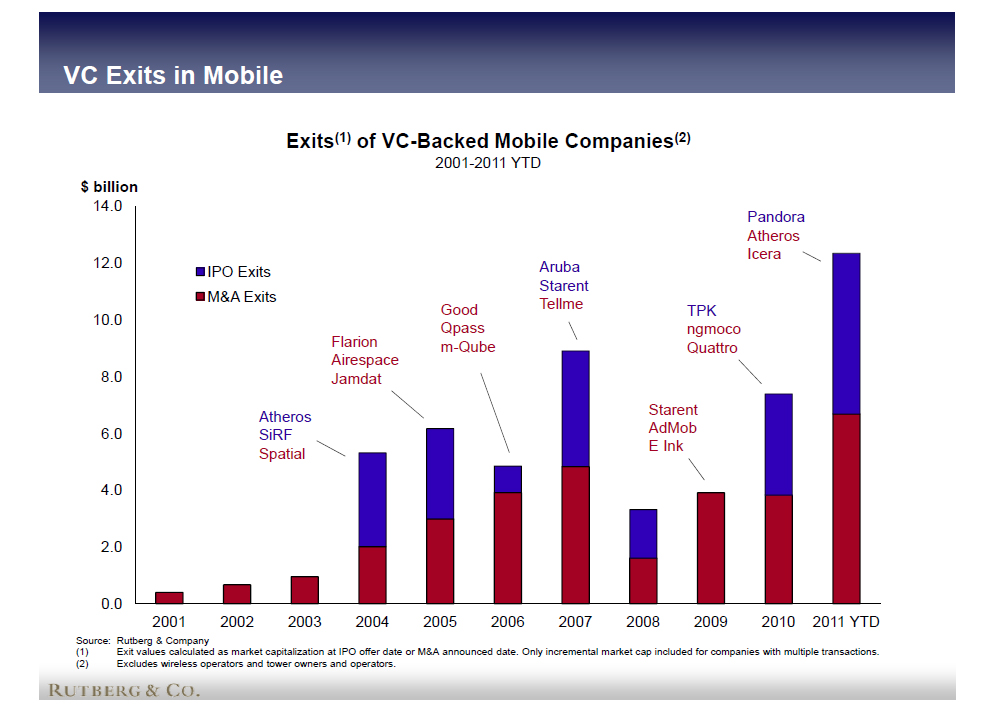 exits of vc-backed mobile companies