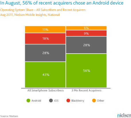 Nielsen Android