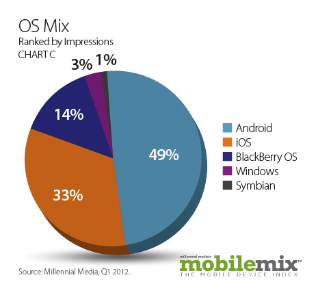 Millennial Media - Mobile Mix
