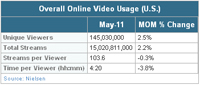Nielsen May 2011 - Overall Online Video Usage (U.S.)