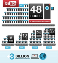 YouTube's Sixth Birthday