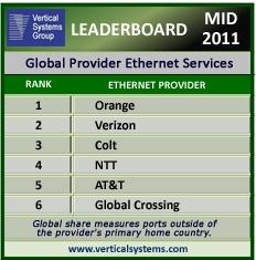 VSG mid-2011 global Ethernet leaderboard