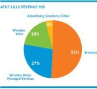 AT&T Q1 2012