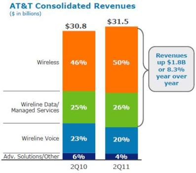 AT&T Consolidated revenues q2 2011