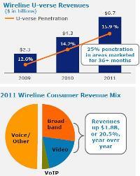 AT&T q4 2011 slides