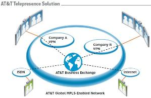 AT&T Telepresence Solution