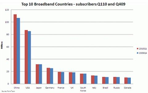 Top 10 Broadband Countries - Point Topic
