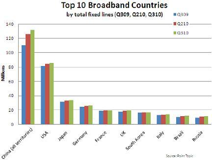 Point Topic broadband chart