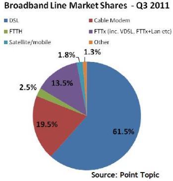 Broadband market shares