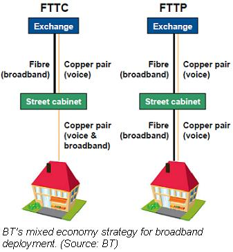 BT mixed economy strategy