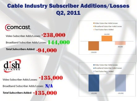 Infographic cable industry subscriber adds Q2 2011