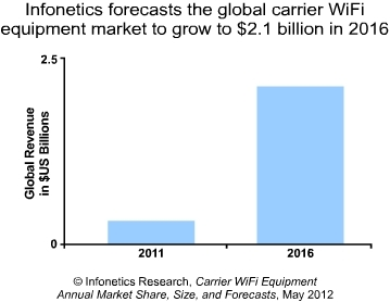 Infonetics Research carrier WiFi