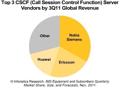 Infonetics CSCF vendors 2011