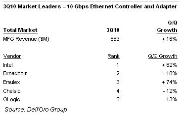 DellOro Group 10 Gbps sales
