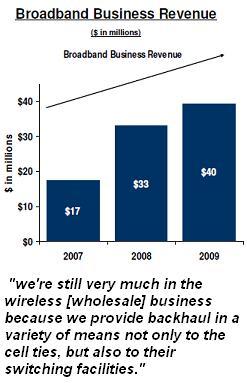 SureWest broadband business growth