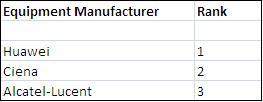 Dell'Oro DWDM ranking