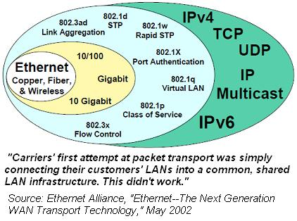 Ethernet Alliance packet transport 2002