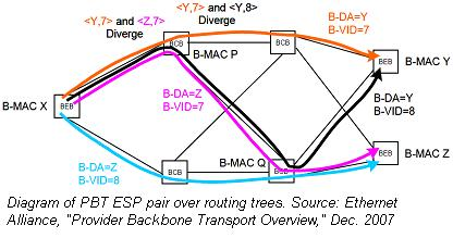 Ethernet Alliance PBT ESP diagram