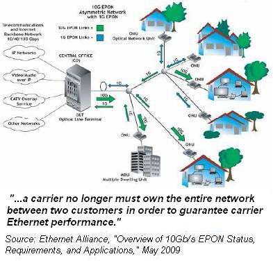 Ethernet Alliance 10/1G EPON Network