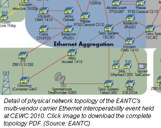 EANTC interoperability test topology