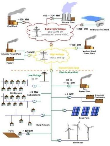 Smart grid - basic grid arch schematic