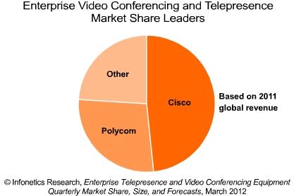 Infonetics videoconferencing leaders
