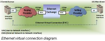 Ethernet exchange virtual connection