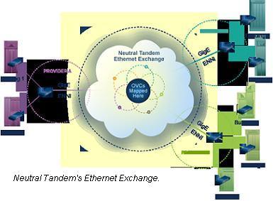 Neutral Tandem Ethernet exchange