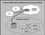 First Communications Ethernet DIA