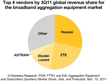 Infonetics fixed broadband vendors 2011