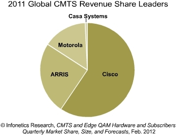 Infonetics global CMTS