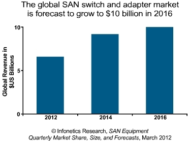 Infonetics SAN switch market