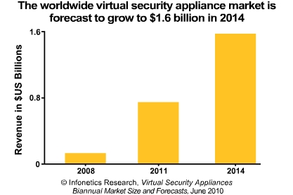 Infonetics virtual security appliance market