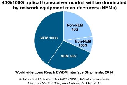 Infonetics 40G/100G market