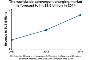 Infonetics Research convergent charging market