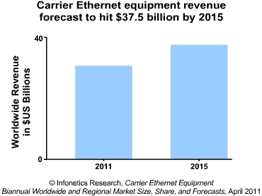 Infonetics carrier Ethernet