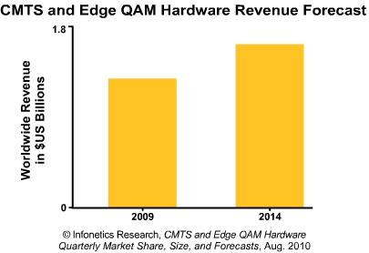 Infonetics CMTS Edge QAM forecast