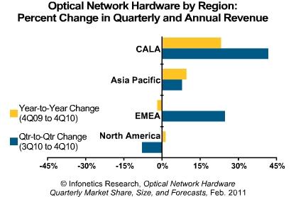 Infonetics Optical Network Hardware