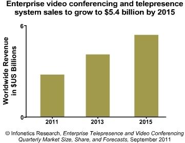 Enterprise videoconferencing 2011-2015