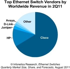 Infonetics Ethernet switch vendors 2011