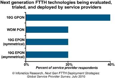 Infonetics FTTH technologies
